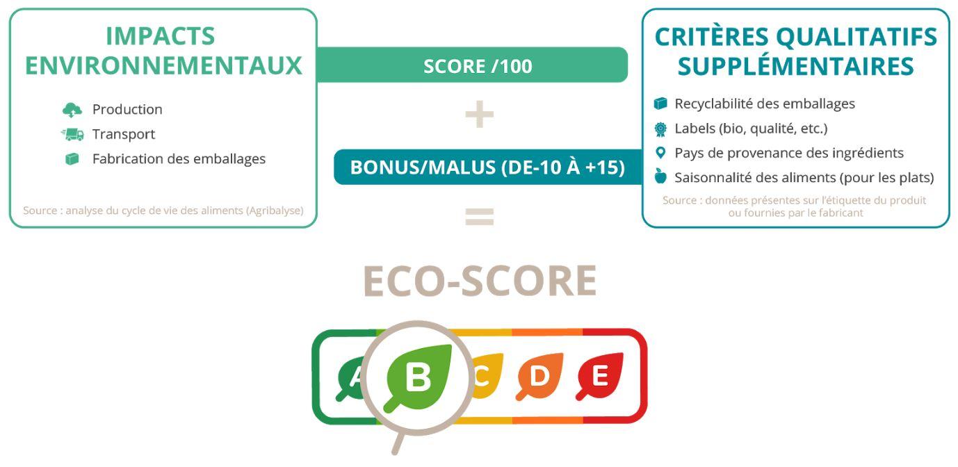 eco-score, calcul, méthodologie, impact, environnemental, produits, alimentaires, application, scanup